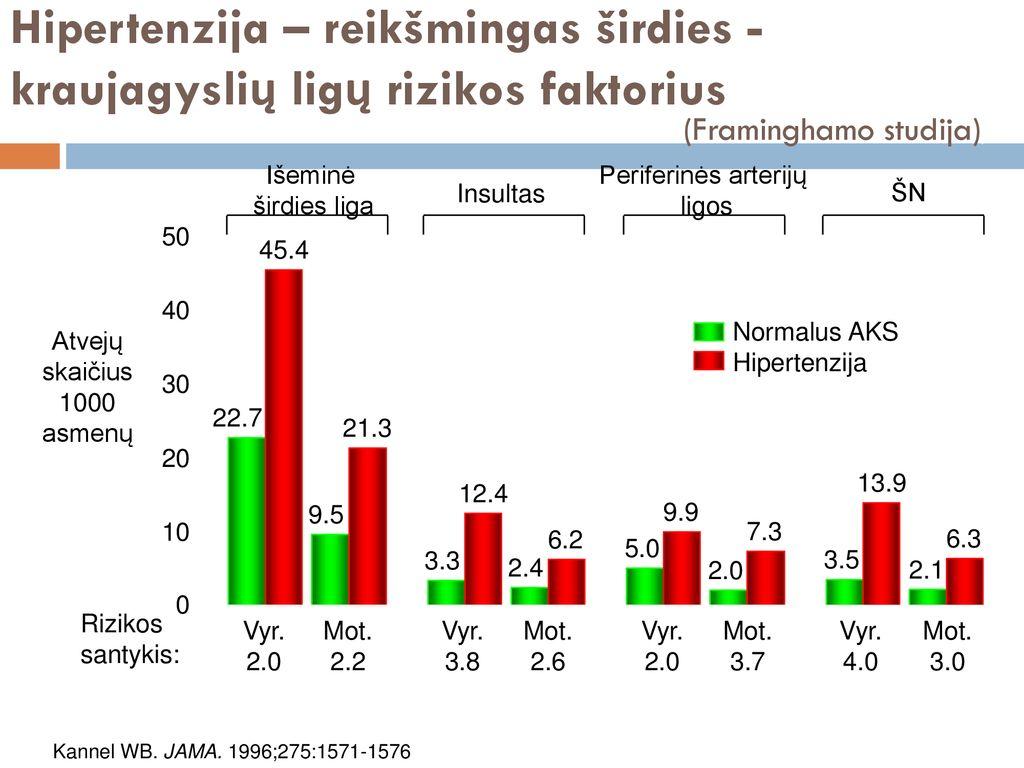 normalūs hipertenzijos rodikliai
