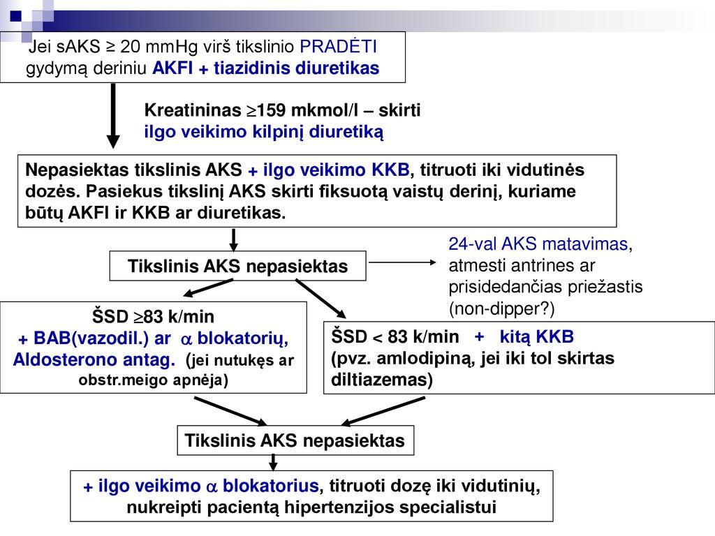 hipertenzijos diuretikų gydymas