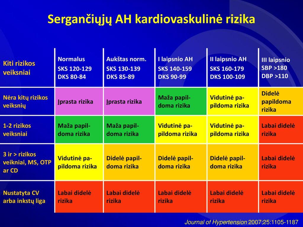 1 diagnozės 2 laipsnio 2 rizikos hipertenzija klasifikacija hipertenzijai gydyti