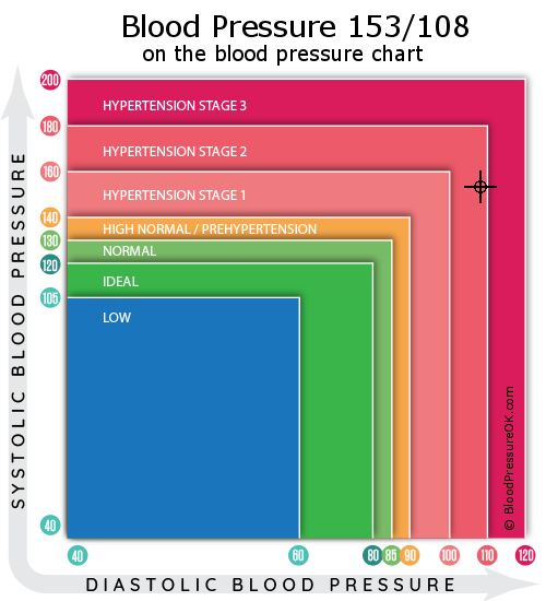 1 stepinė hipertenzija