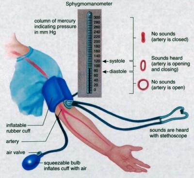 hipertenzija ir žemas kraujospūdis)