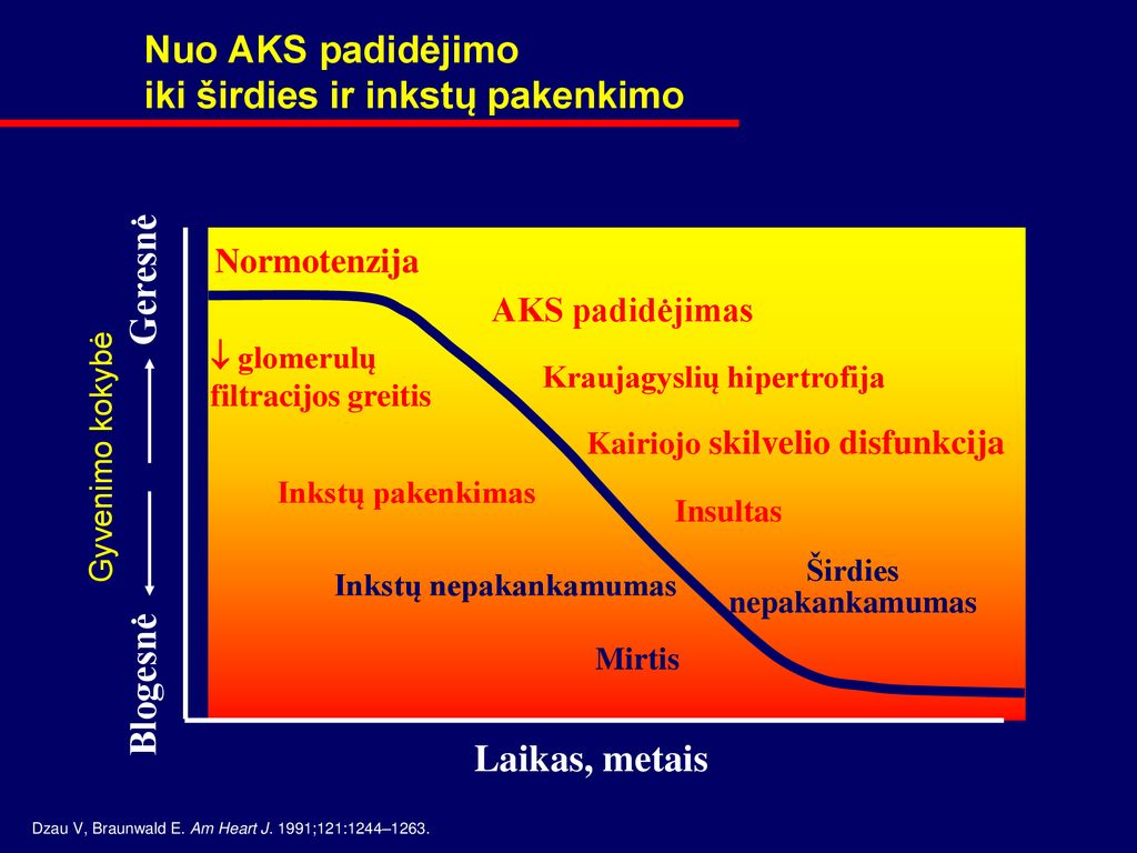 tobula sveikatos dieta širdies liga gudobelių tinktūros vartojimas esant hipertenzijai