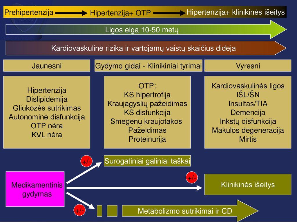 hipertenzija keliant jėgą)