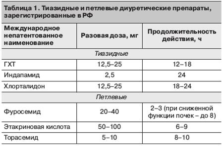 liaudies diuretikai nuo hipertenzijos)