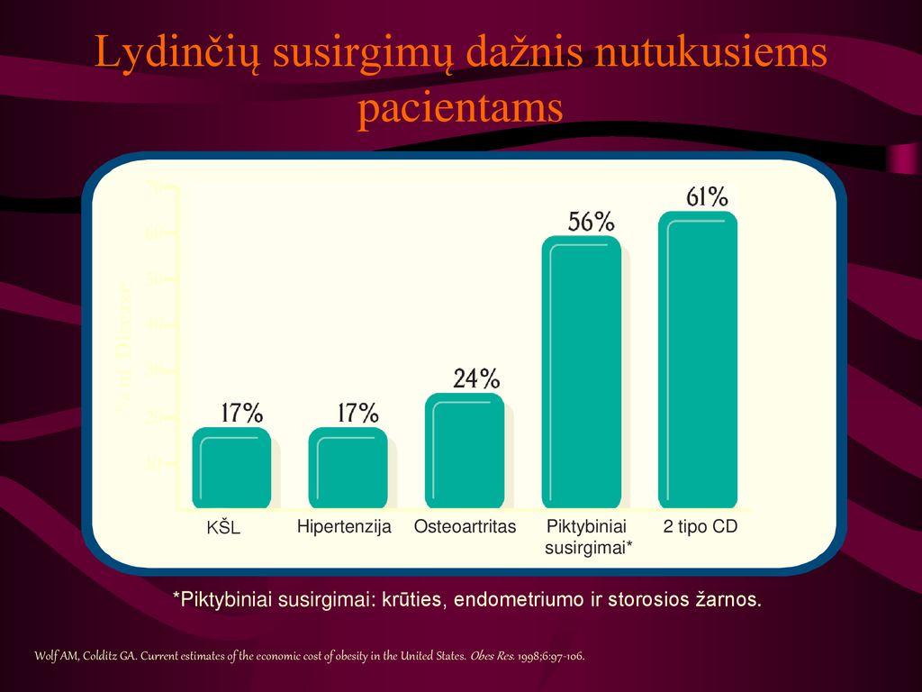 kuo skiriasi hipertenzija ir vd