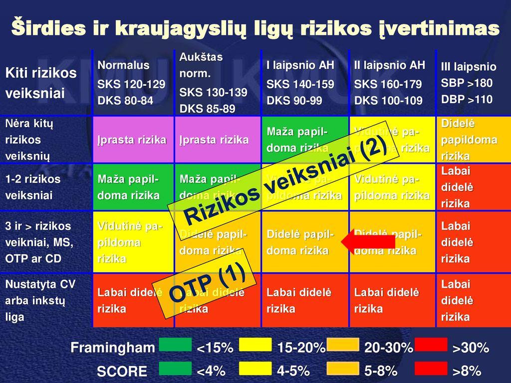 3 laipsnio hipertenzija 3 ŠKL rizika