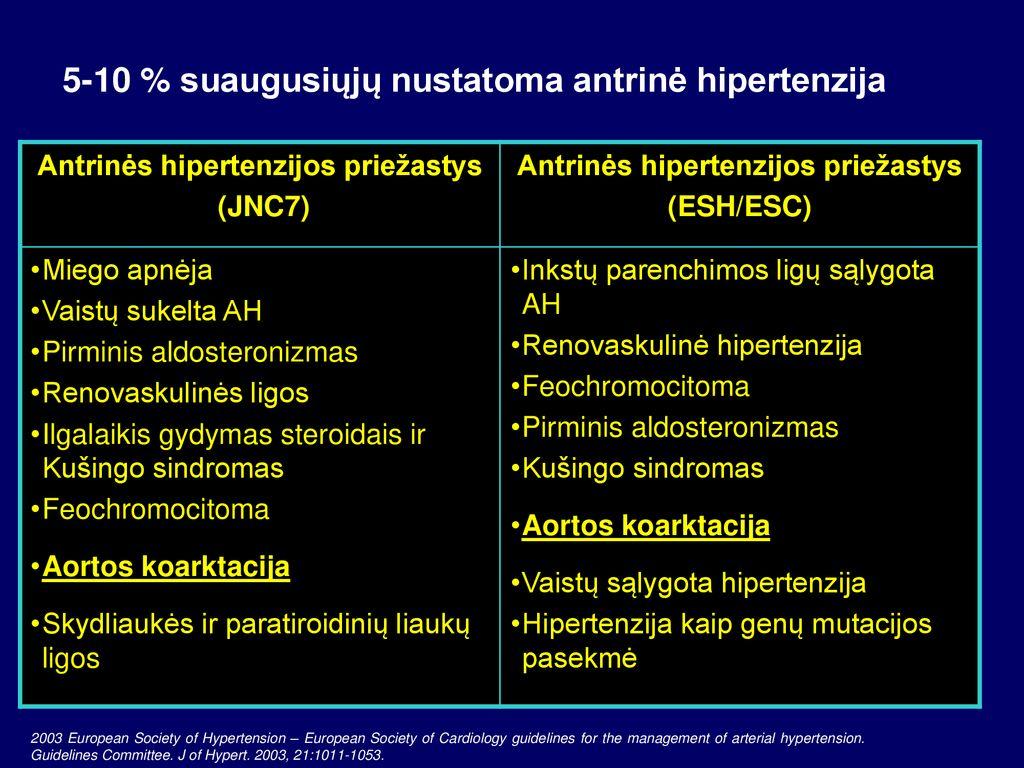 hipertenzijos simptomai ir požymiai