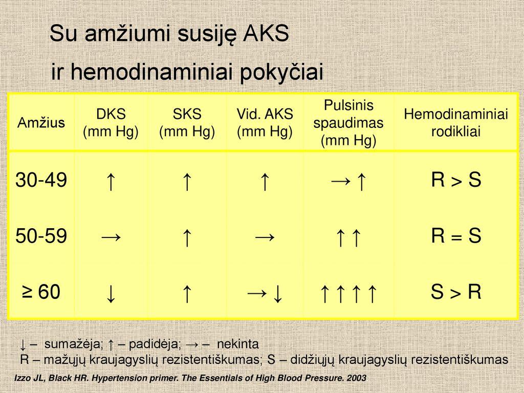trys hipertenzijos laipsniai