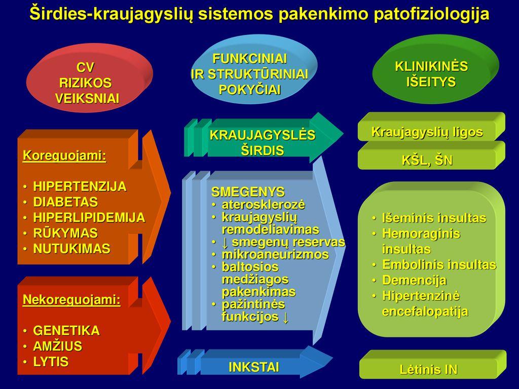 kas yra tikslinio organo pažeidimas esant hipertenzijai)
