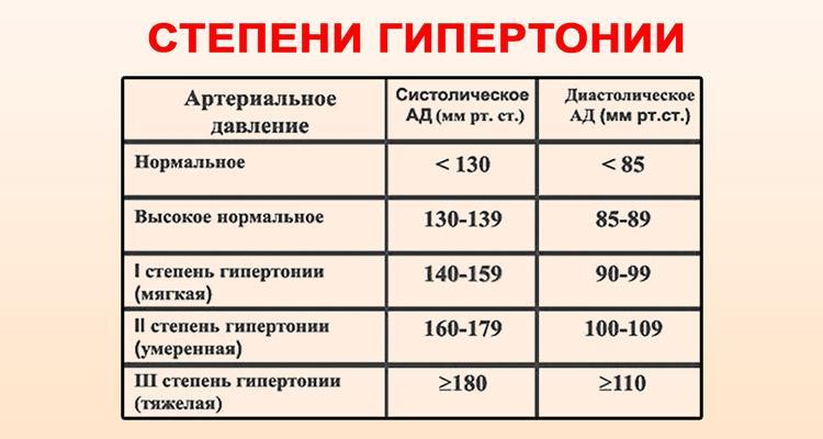 hipertenzija 2 laipsnių schema)