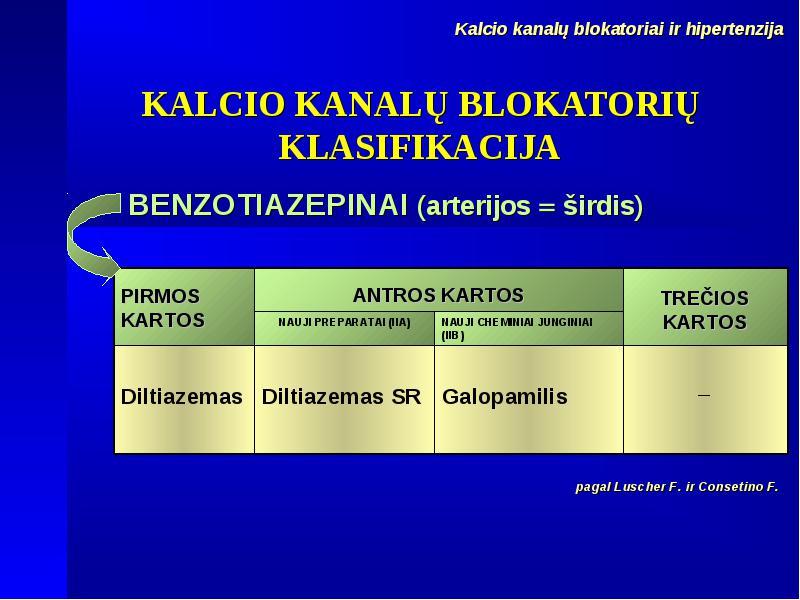beta blokatoriai hipertenzijai ir širdies ligoms)
