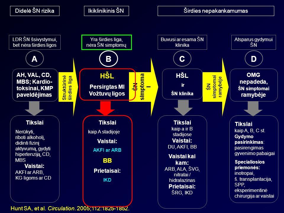 hipertenzijos ir širdies nepakankamumo gydymas)