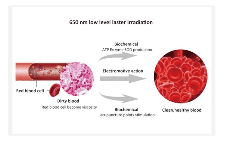 kraujo klampumo hipertenzija