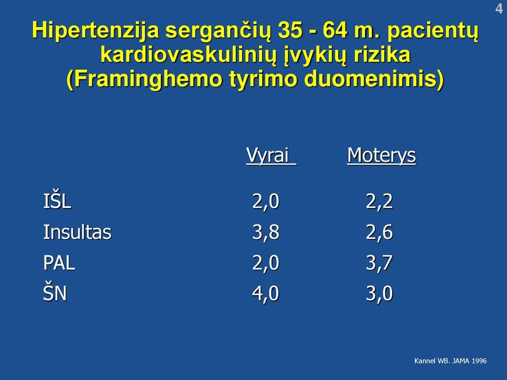 moterų hipertenzija po metų