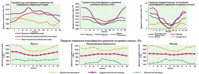 aukšto atmosferos slėgio hipertenzija)