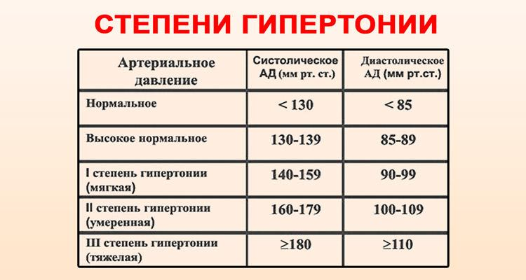 pagrindiniai hipertenzijos skundai)