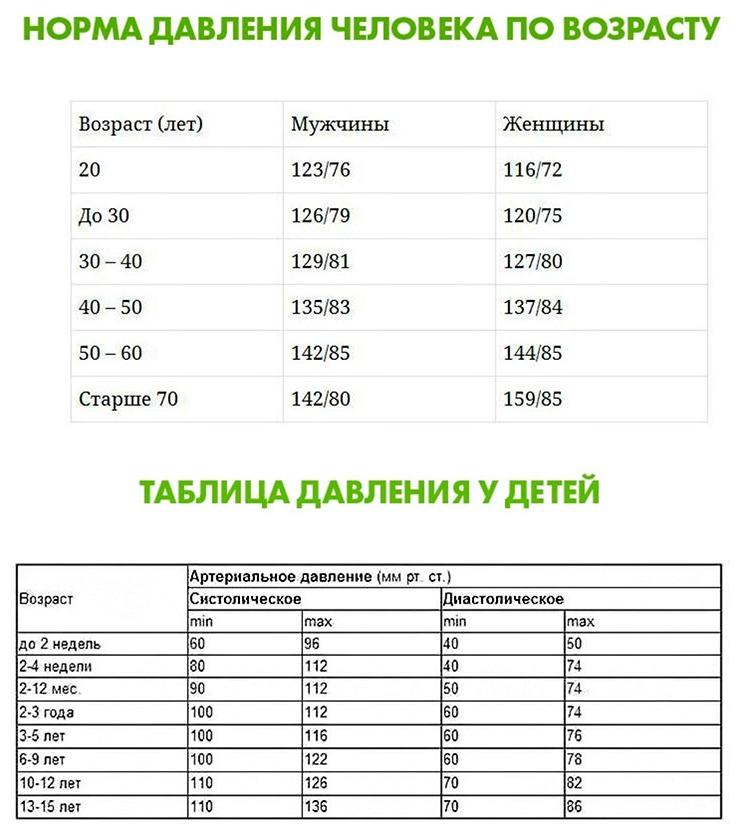 kraujospūdis pagal amžių)
