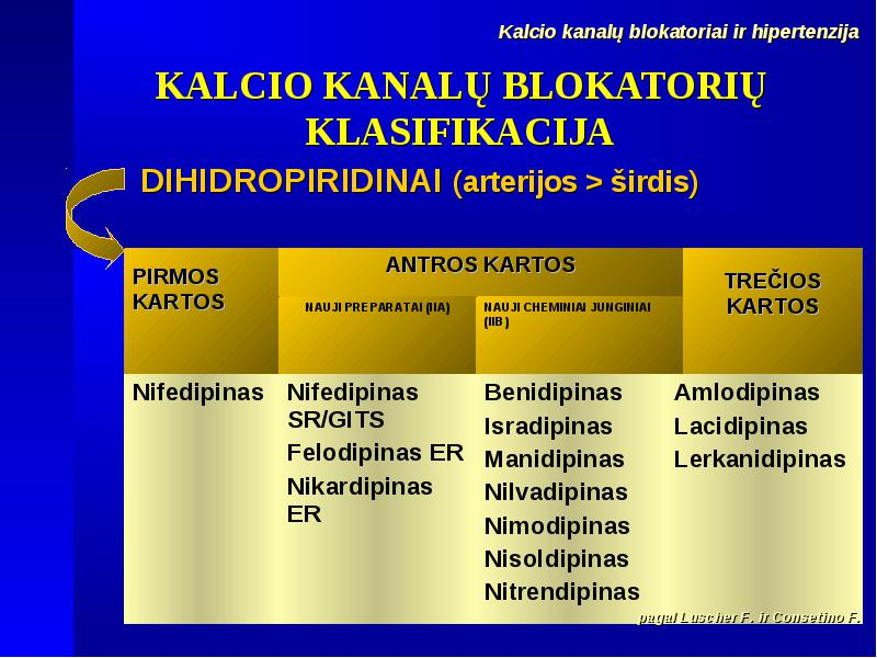 hipertenzija kalcio kanalų blokatoriai)