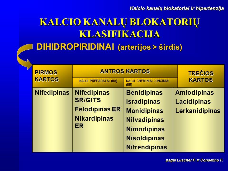 hipertenzija kalcio kanalų blokatoriai