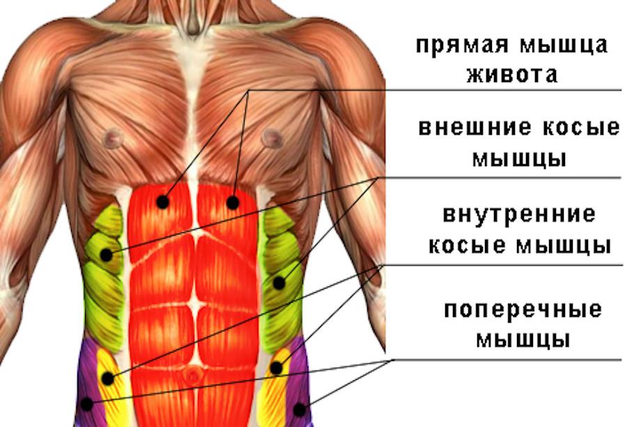 pilvo kvėpavimas su hipertenzija)