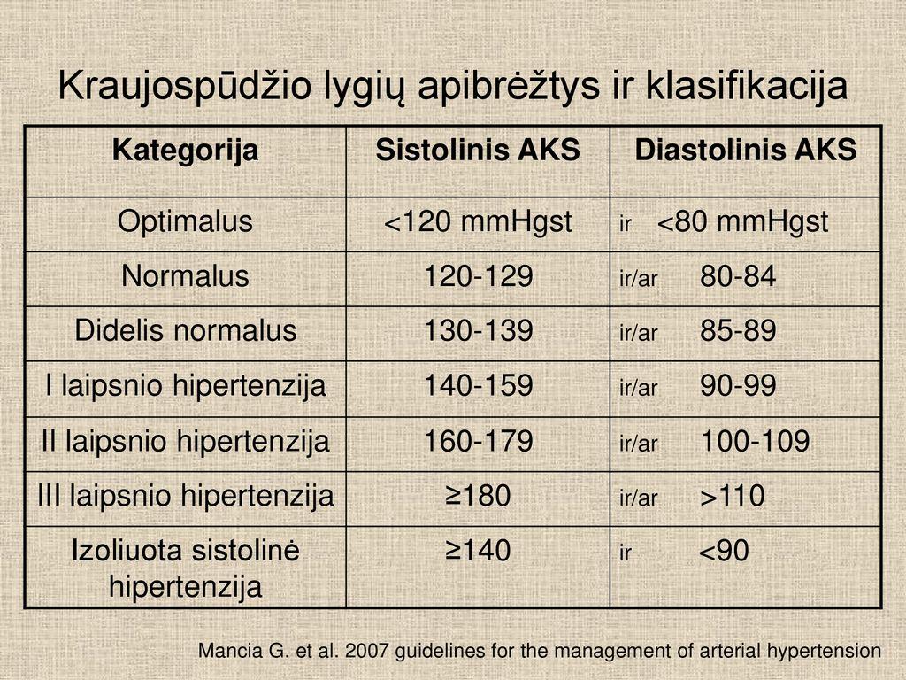 kai diagnozuojama 3 laipsnio hipertenzija)