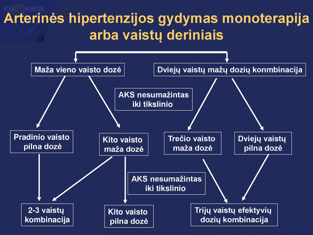 hipertenzijos gydymas karvediloliu