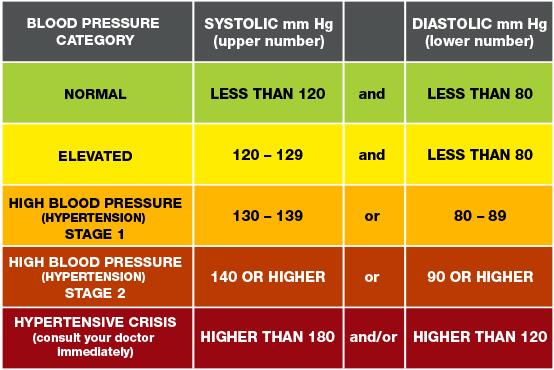 1 stepinė hipertenzija)