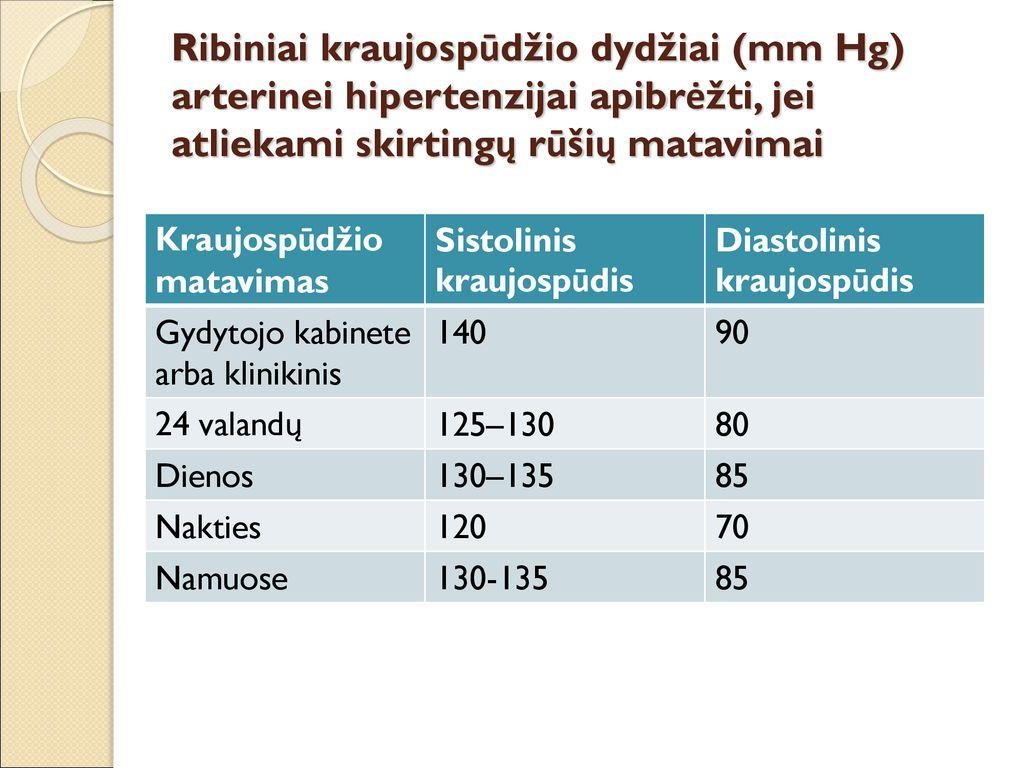 mažesnė kraujospūdžio hipertenzija