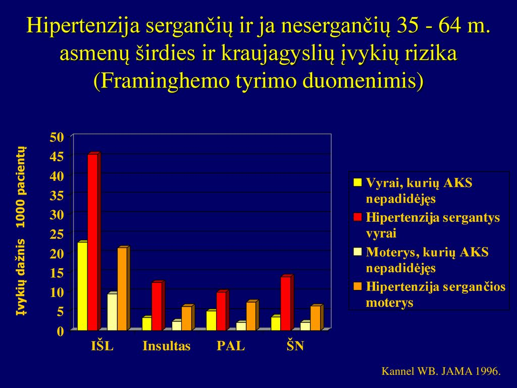 hipertenzija sergančių moterų)