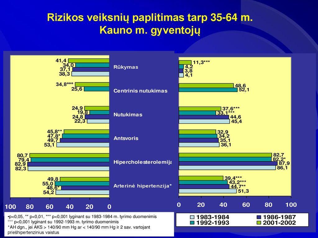 hipertenzija 2 laipsnių fizinis aktyvumas)