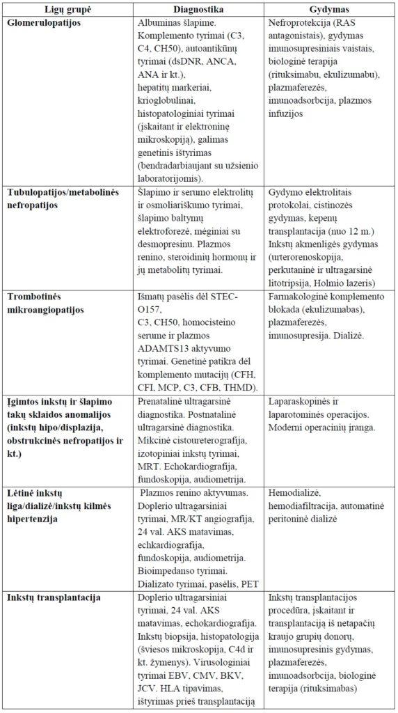 hipertenzija gydant policistinę inkstų ligą)
