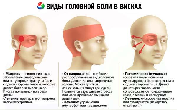 skausmas šventyklose su hipertenzija)