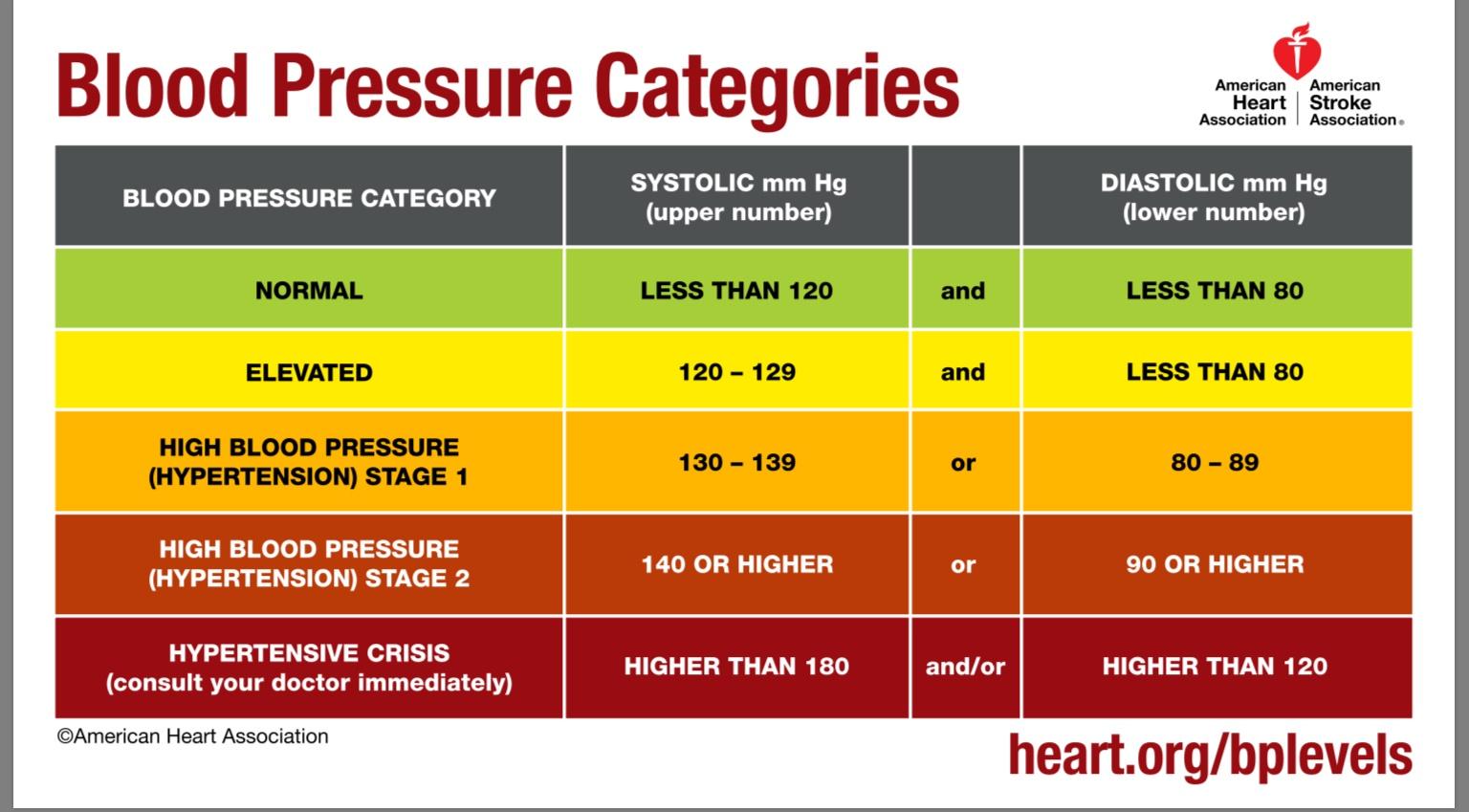 hipertenzija 160 80 mm