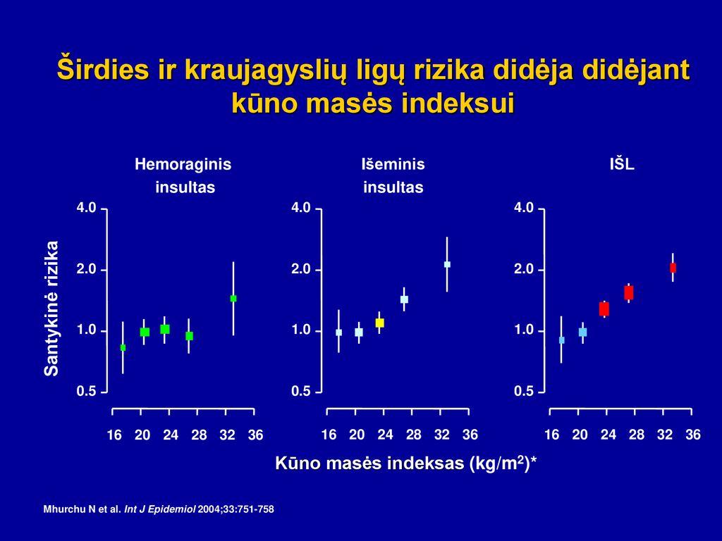 Greitas kraujospūdžio mažinimas sergant hemoraginiu insultu pagerina rezultatus - mul.lt