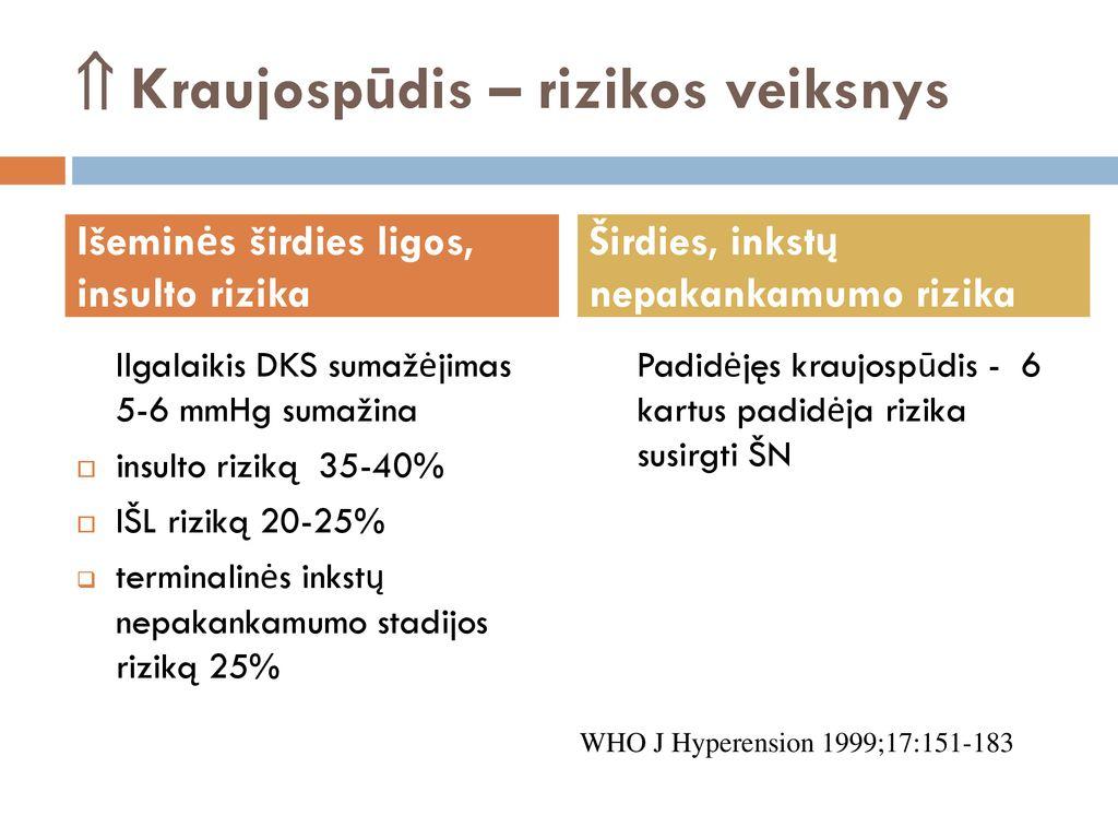 hipertenzija 2 stadija didelė rizika
