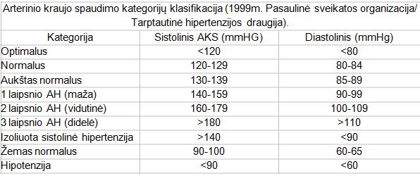 Kraujo spaudimas: norma pagal amžių (lentelė)