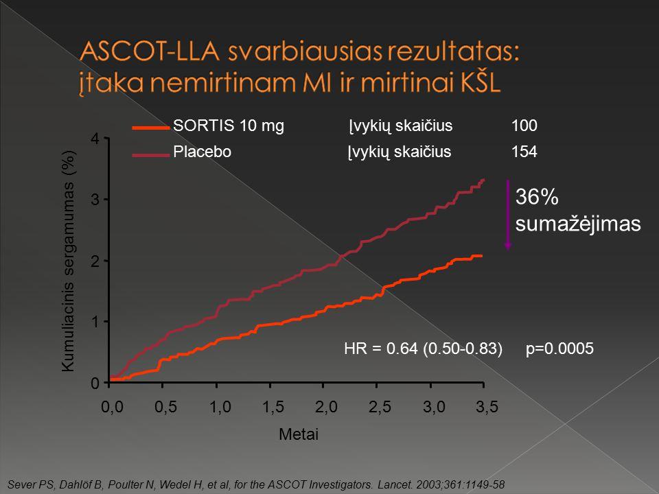 hipertenzija su ARVI)