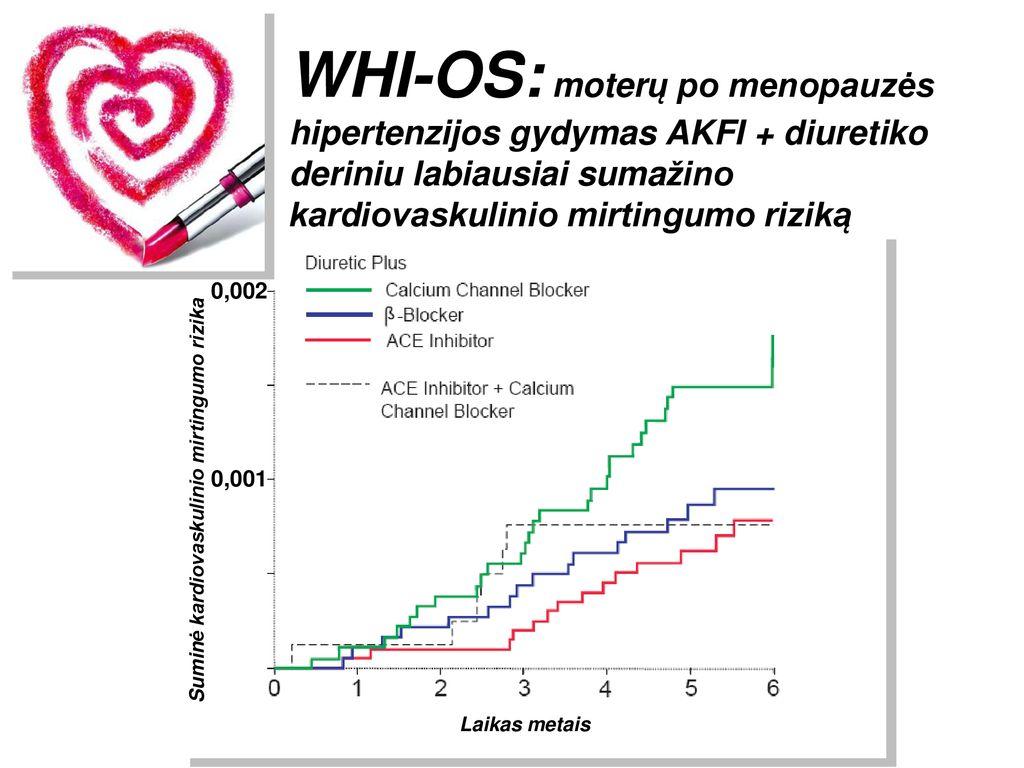 hipertenzijos mirtingumo statistika