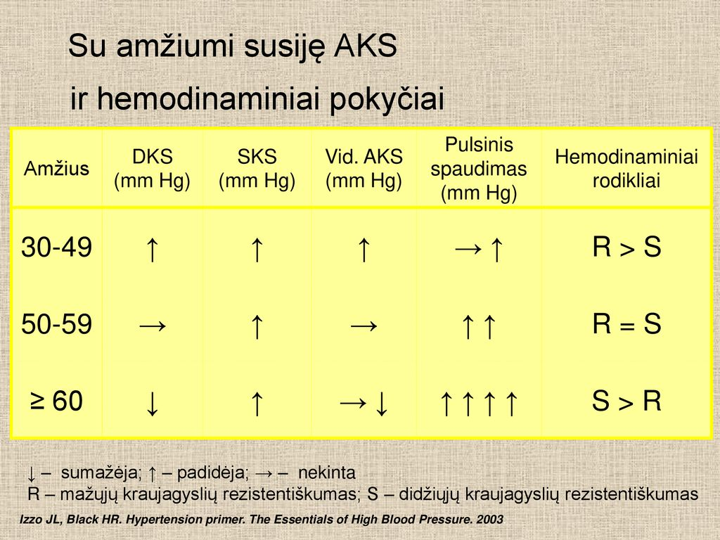 Arterinė hipertenzija | mul.lt