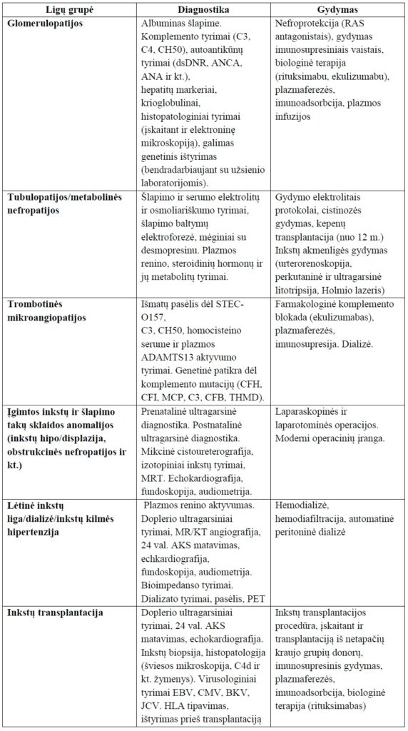 hipertenzijos gydymas atliekant dializę