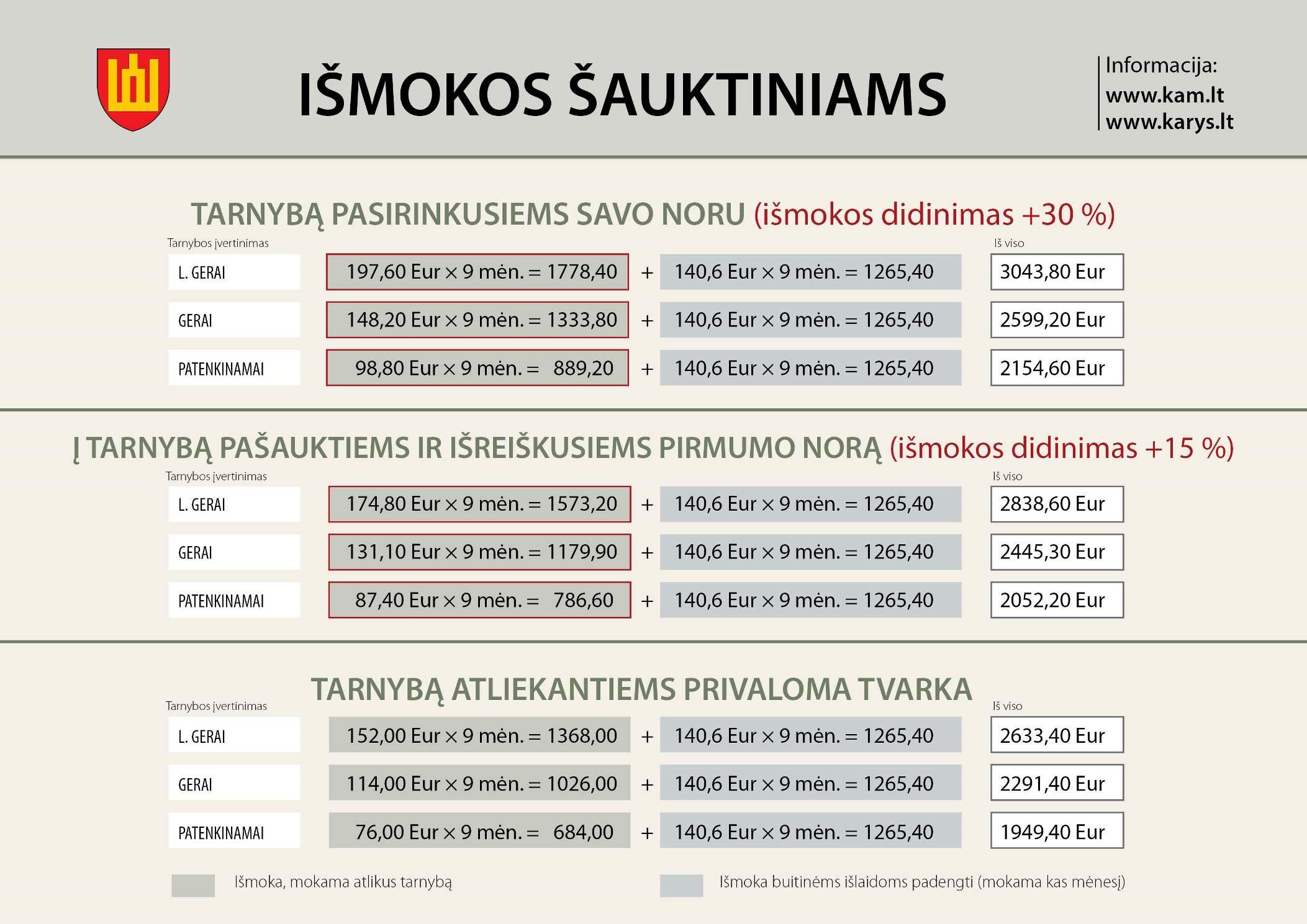 tinkamumas karo tarnybos hipertenzijai)