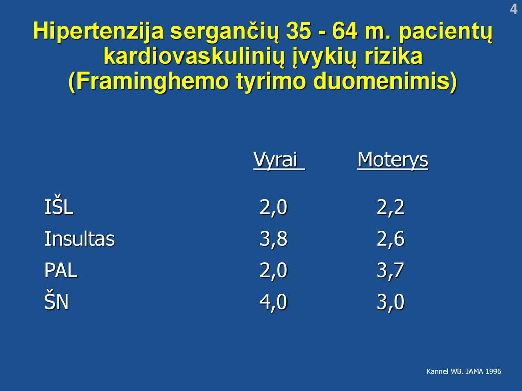 hipertenzija sergančių moterų