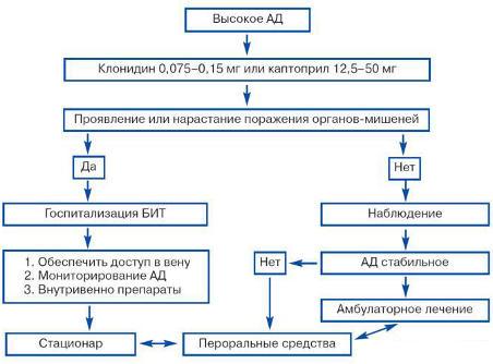 hipertenzijos krizių gydymas