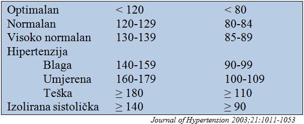hipertenzija 180–100)