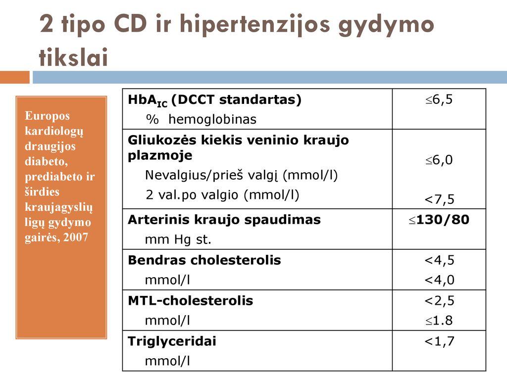 medicininiai hipertenzijos standartai