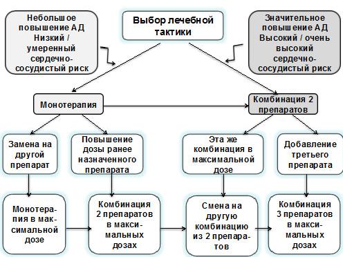 hipertenzijos rezultatai smad)
