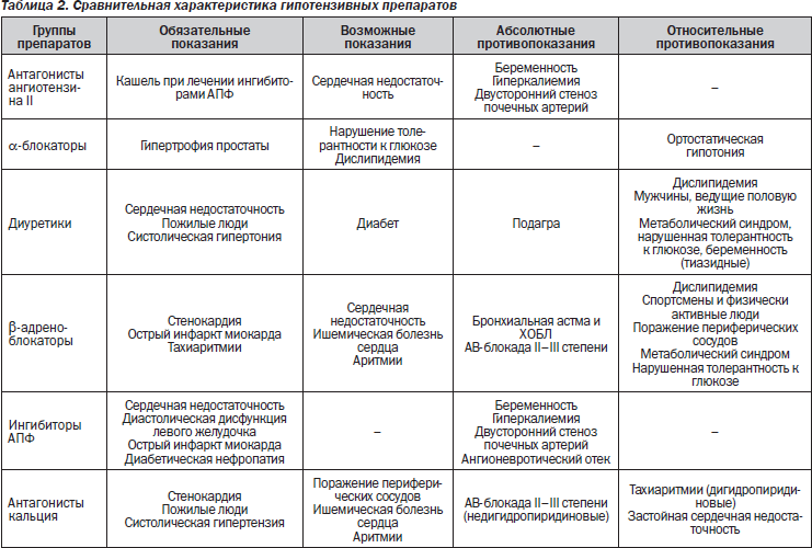hipertenzijos gydymo kompleksas)