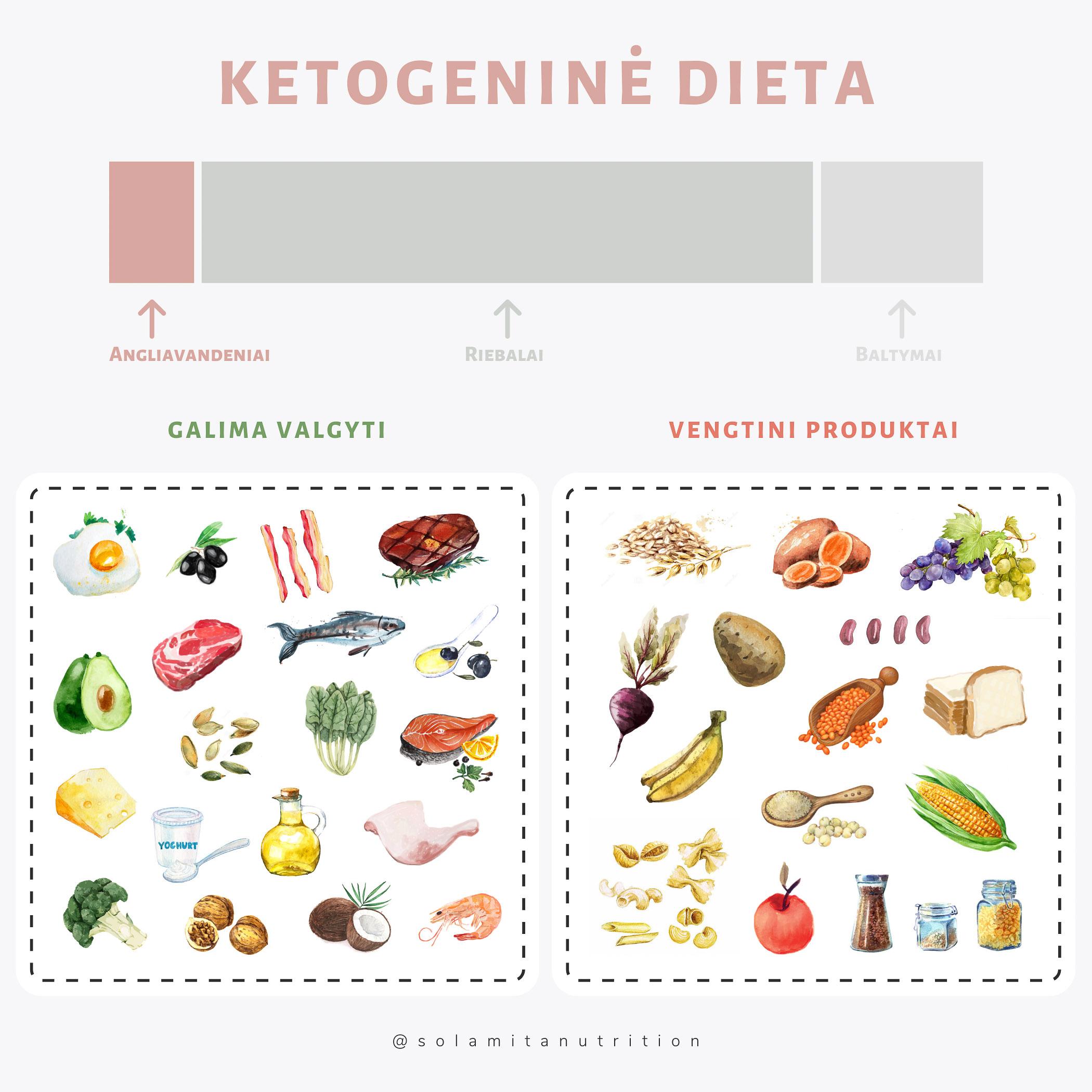diabeto ir širdies sveikatos dieta