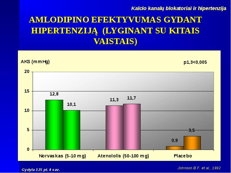 vaistai vyresnio amžiaus žmonėms, sergantiems hipertenzija)