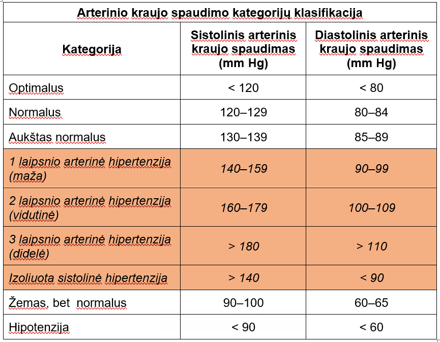 klasifikacija hipertenzijai gydyti